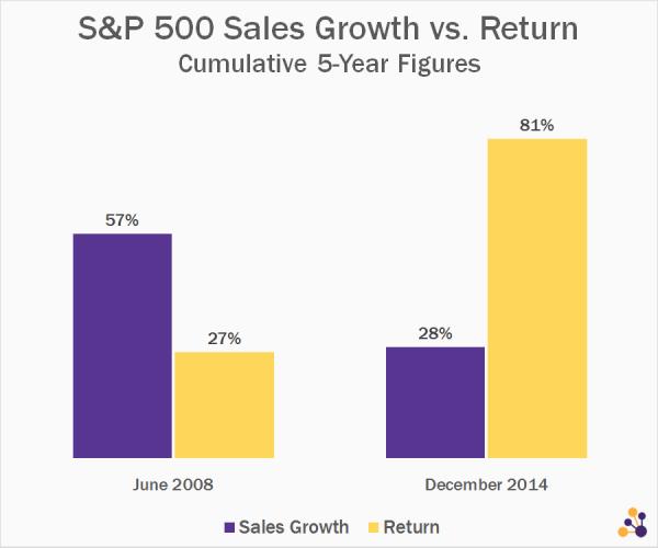 sales-growth-vs-return